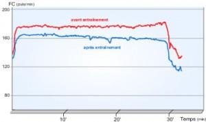 Fréquence cardiaque durant l'effort DEVENIR COACH SPORTIF FORMATION COACHING DIPLOME BPJEPS AGFF