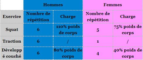 bpjeps af coach sportif tableau repetition option halterophilie et musculation