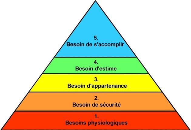 Coaching et motivation : quel lien avec la pyramide de Maslow ?