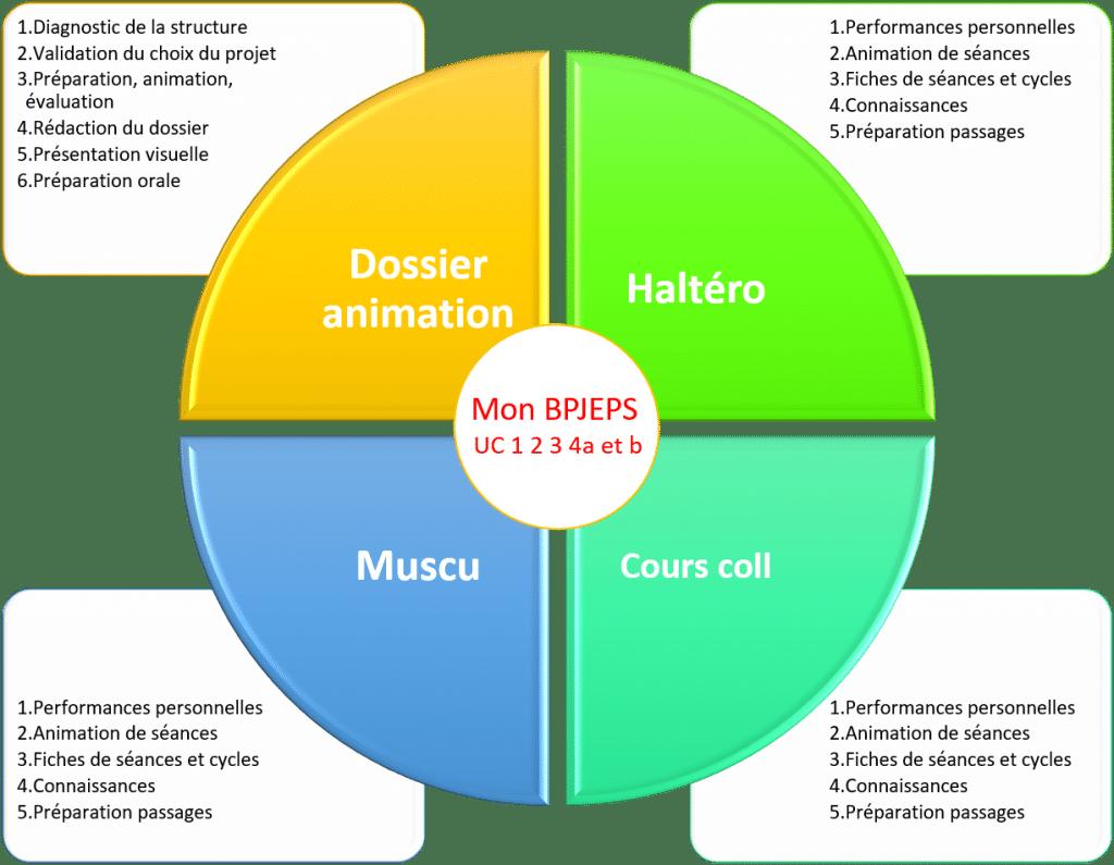 BPJEPS Activités de la forme en 4 UC. Organisation et gestion du temps pour réussir ses certifications