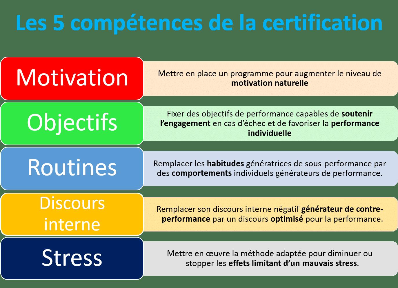Formation préparation mentale LNF : les 5 compétences de la cartification.