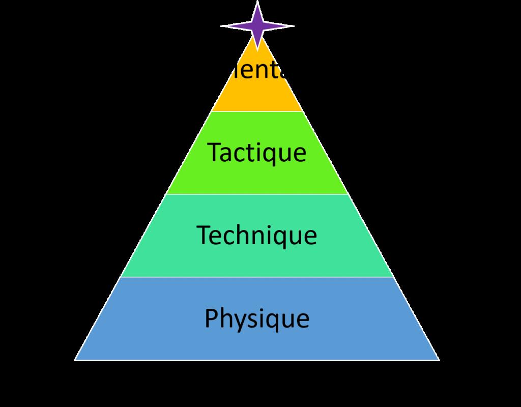 La pyramide de la performance et les 4 piliers de l'entraînement sportif (physique, technique, tactique et mental) vers l'état de Flow.